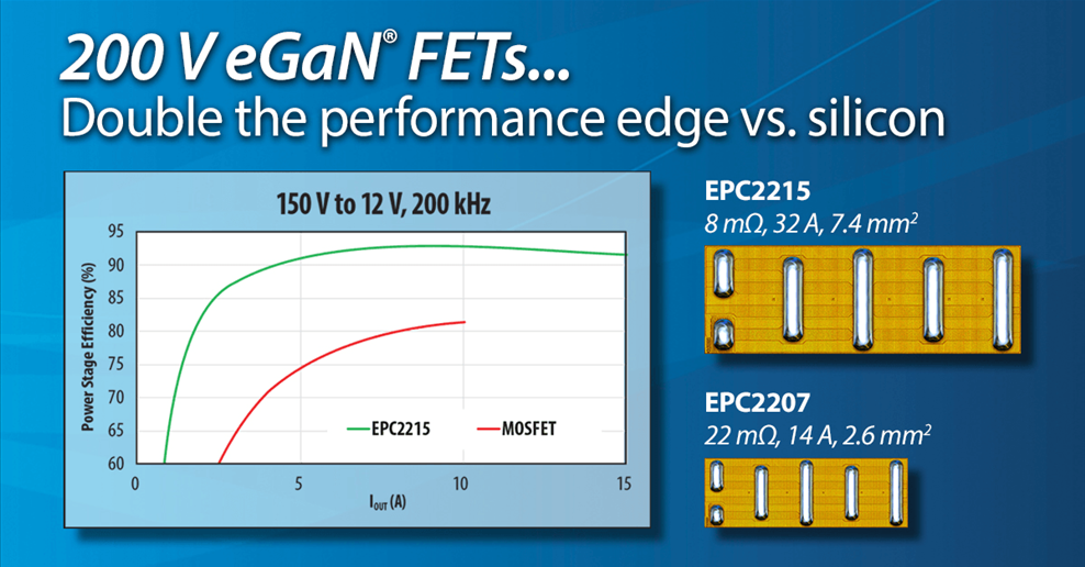 New 200 V eGaN Devices Double the Performance Edge Over the Aging Silicon Power MOSFET.