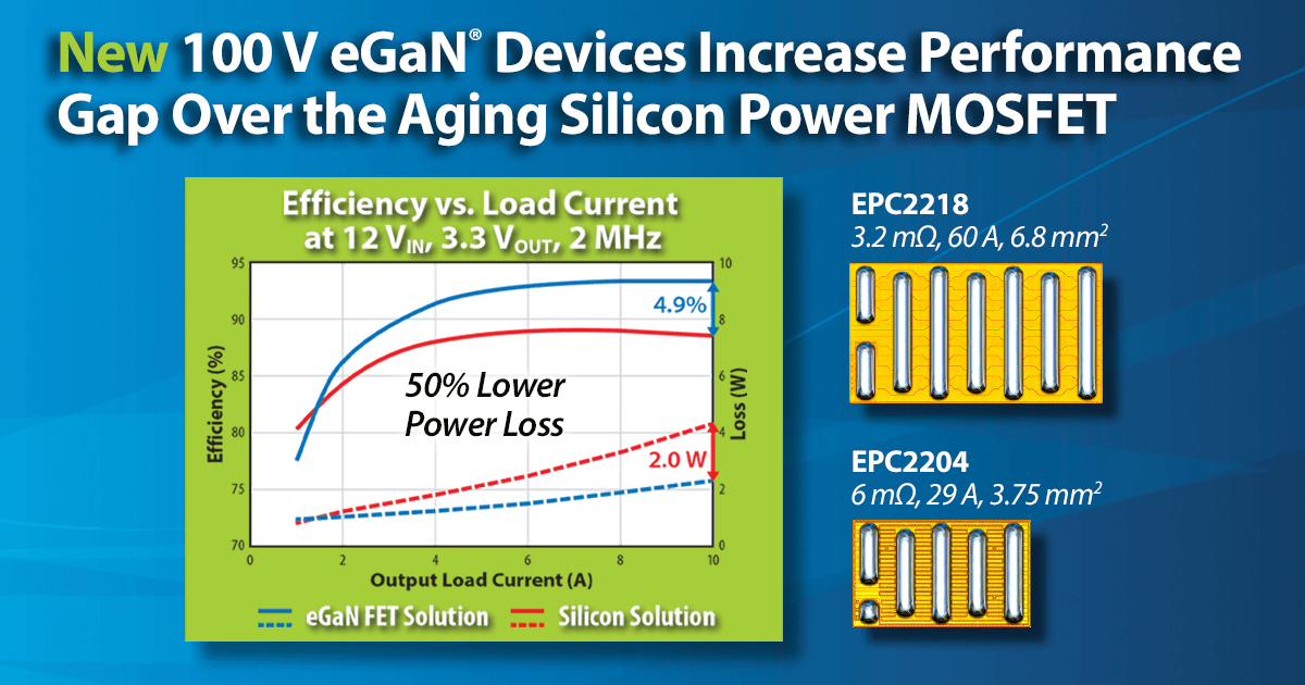 New 100 V eGaN Devices Increase Benchmark Performance Over the Aging Silicon Power MOSFET