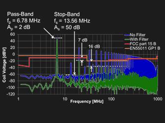 Radiated EMI Filter Design for an eGaN FET Based ZVS Class D