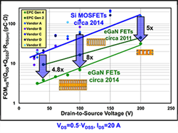 Evolving eGaN FETs for power electronics