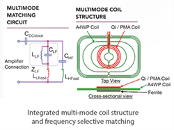 Multiple Charging Modes from a single amplifier