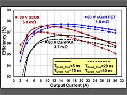 eGaN vs. Silicon - Comparing Dead-time Losses for eGaN FETs and Silicon MOSFETs in Synchronous Rectifiers
