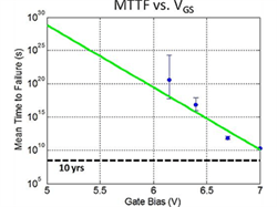 eGaN Technology Reliability and Physics of Failure - Gate Voltage Stress Reliability