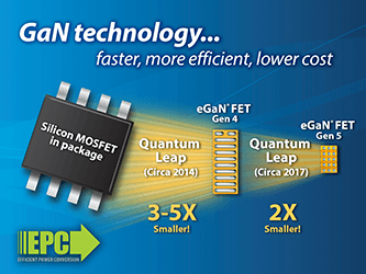 eGaN Technology from Efficient Power Conversion (EPC) Takes a Quantum Leap in Both Performance and Cost