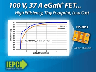 EPC Introduces 100 V eGaN Power Transistor – 30 Times Smaller Than Comparable Silicon and Capable of 97% Efficiency at 500 kHz