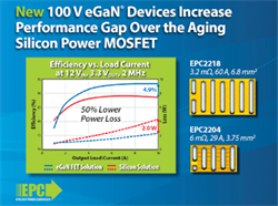 EPC Increases Benchmark Performance Versus Silicon MOSFETs with Latest 100 V eGaN FET Family
