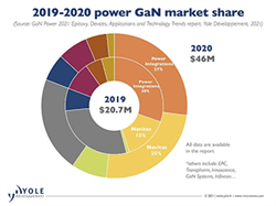 Product roundup: GaN power semiconductors gain traction