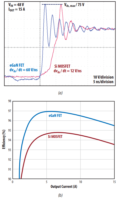 Comparison of a 48-to-12 V buck converter with EPC2045 eGaN FETs in the optimal layout