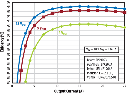 EPC9093 efficiency vs. output current at 1 MHz