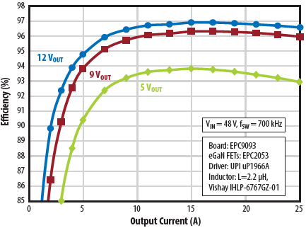 EPC9093 efficiency vs. output current at 700 kHz