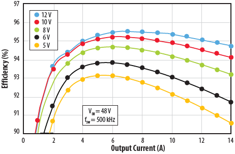 EPC9205 efficiency vs. output current for 48 Vin to 12 Vout
