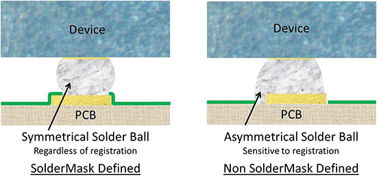 Effect of copper to soldermask layer registration on the solder ball symmetry
