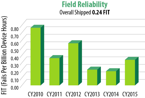 eGaN FET Reliability Report Phase 7