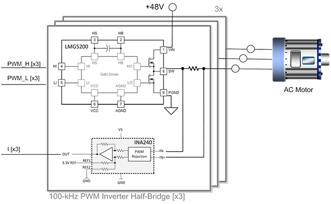 High frequency three-phase GaN inverter reference design