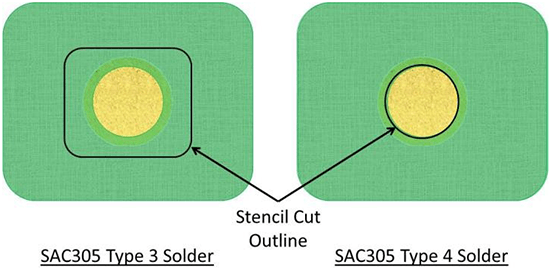 Impact of solder choice on stencil design