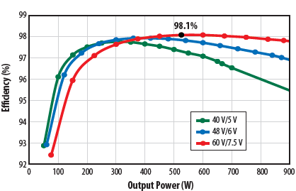 Power efficiency as function of output power at 40 V, 48 V, and 60 V input voltage