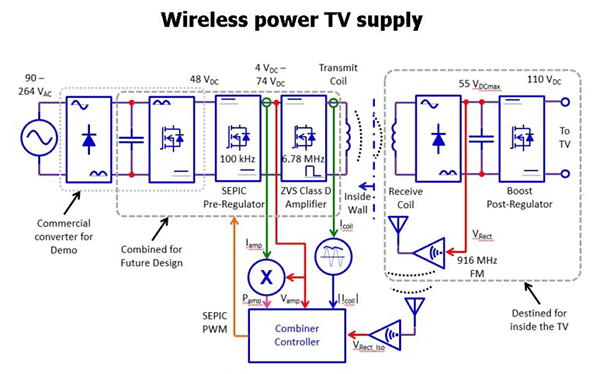 Wireless Power TV supply