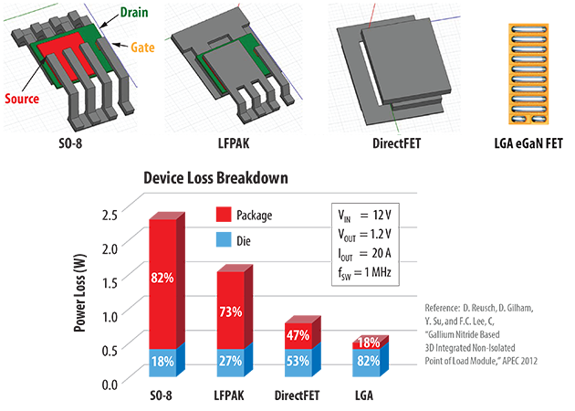 Popular power packages add considerable parasitic inductance