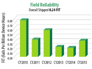 Field reliability results for eGaN FETs
