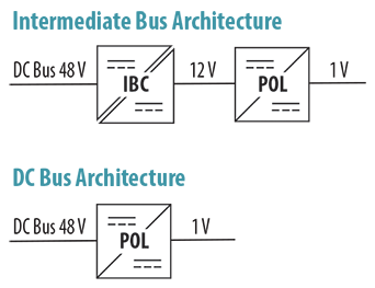 Intermediate bus architecture (IBA) and a direct conversion DC bus architecture