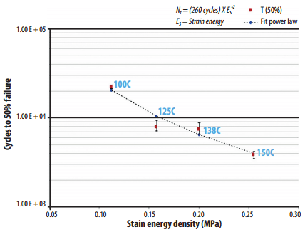 Number of cycles to failure (T50) vs. solder joint strain energy density