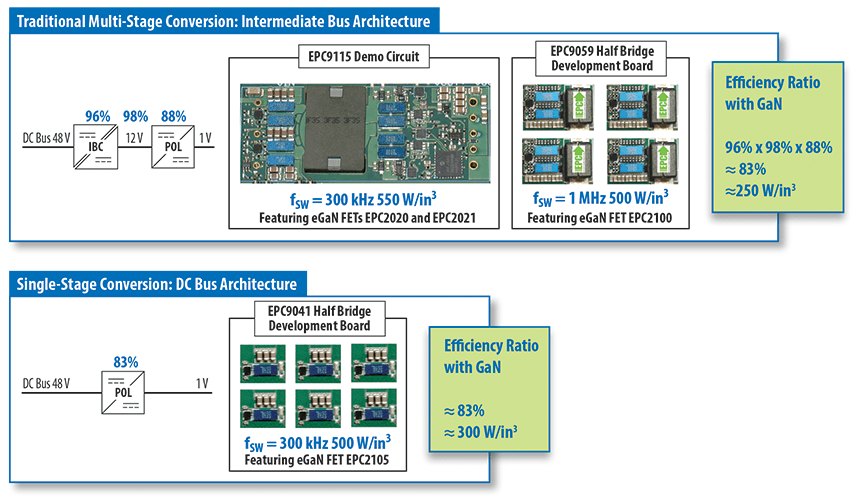 Performance comparisons of GaN technology
