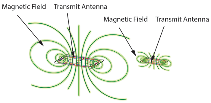 As the resonant magnetic antenna grows in size, so do the magnetic fields, thus increasing the likelihood of interference with other electronics within range