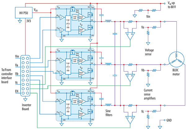 Block diagram of GaN-based BLDC motor drive inverter