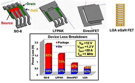 Chip-Scale Package eGaN FETs vs. Packaged MOSFETs