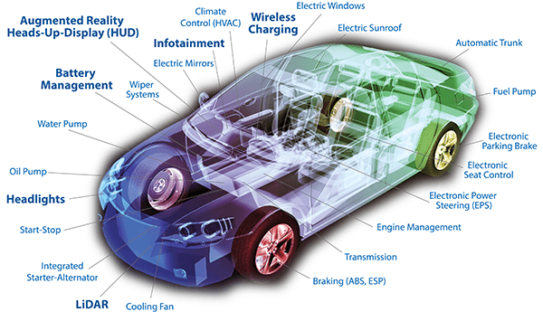 EPC Automotive Electronics