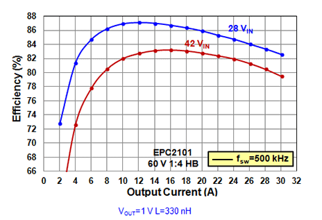 Total buck converter efficiency