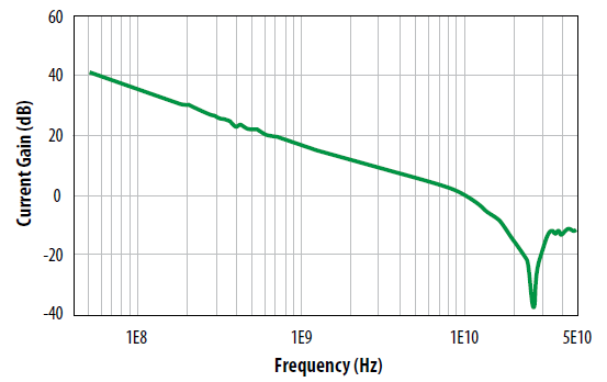 Gain vs Frequency for an EPC enhancement mode GaN power transistor