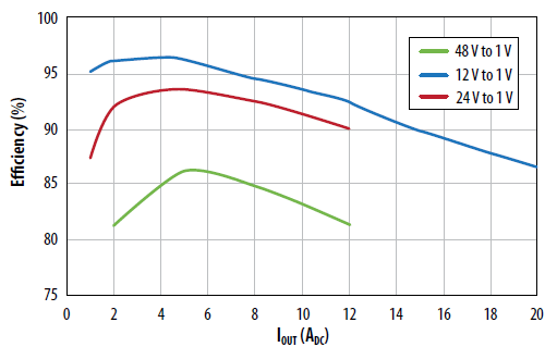 Buck converter efficiency vs current for various input voltages