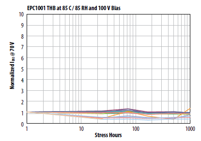1000 Hour humidity stress capability at 85% RH and 85˚C with 100VDS and no underfill