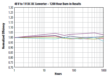 1000 Hour DC-DC converter burn-in results using 2 each EPC1001 GaN transistors at 40oC ambient and 10A