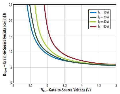 RDS(ON) vs VGS for various current for EPC2001