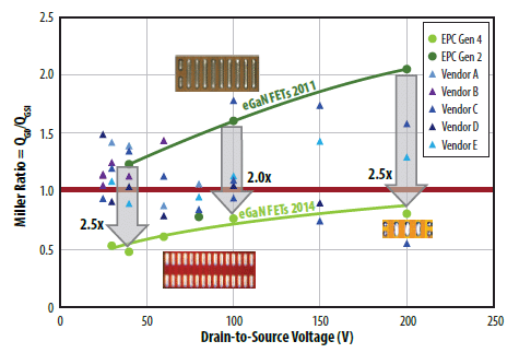 The Miller ratio of 2nd and 4th generation eGaN FETs and state-of-the-art Si MSOFETs for drain-to-source voltages at half their rated voltage