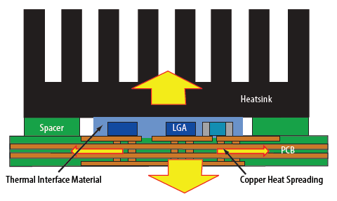 Thermal diagram of board-mounted LGA GaN transistors with dual-sided cooling