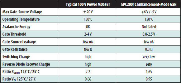 Summary comparison between 100 V silicon Power MOSFET and 100 V eGaN FET