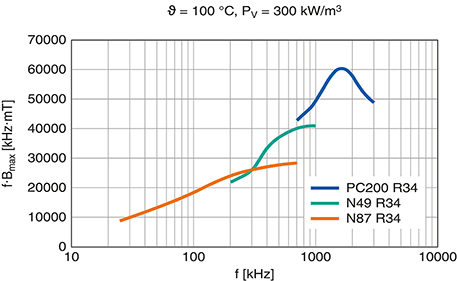 New Ferrite for High-Frequency GaN and SiC Power Converters