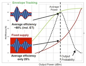 Efficient Power Conversion Corporation > CEO Insights > Fast