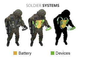 Soldier Systems