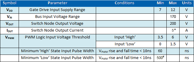 EPC9003C Parameters Table
