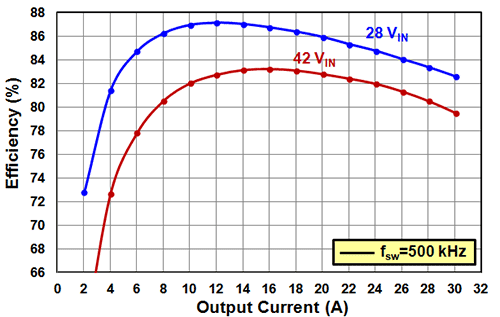EPC9037 Efficiency Chart