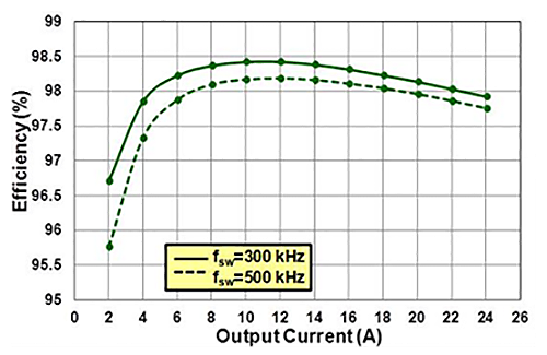 EPC9038 Efficiency Chart
