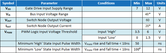EPC9038 Parameters Table