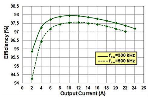 EPC9039 Efficiency Chart