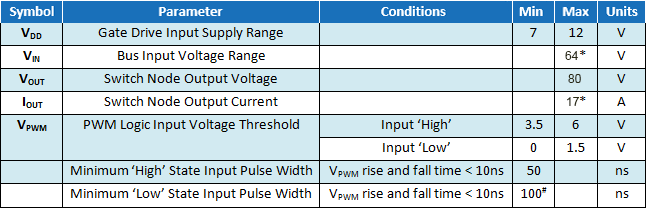 EPC9039 Parameters Table
