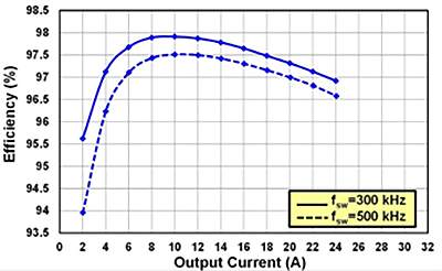 EPC9040 Efficiency Chart