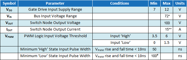 EPC9040 Parameters Table